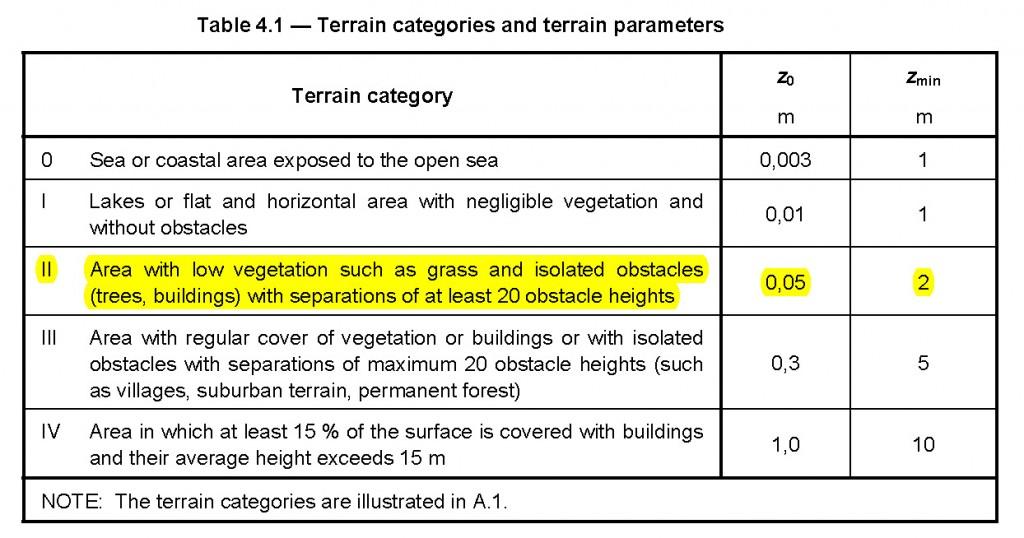 Categories del terreny a la EN 1991-1-4